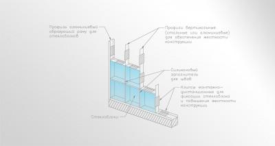 Устройство и план возводимых перегородок для квартир